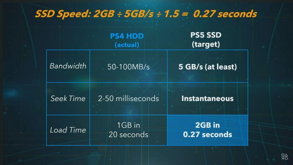 PlayStation 5 (PS5) SSD Storage Speed Comparison