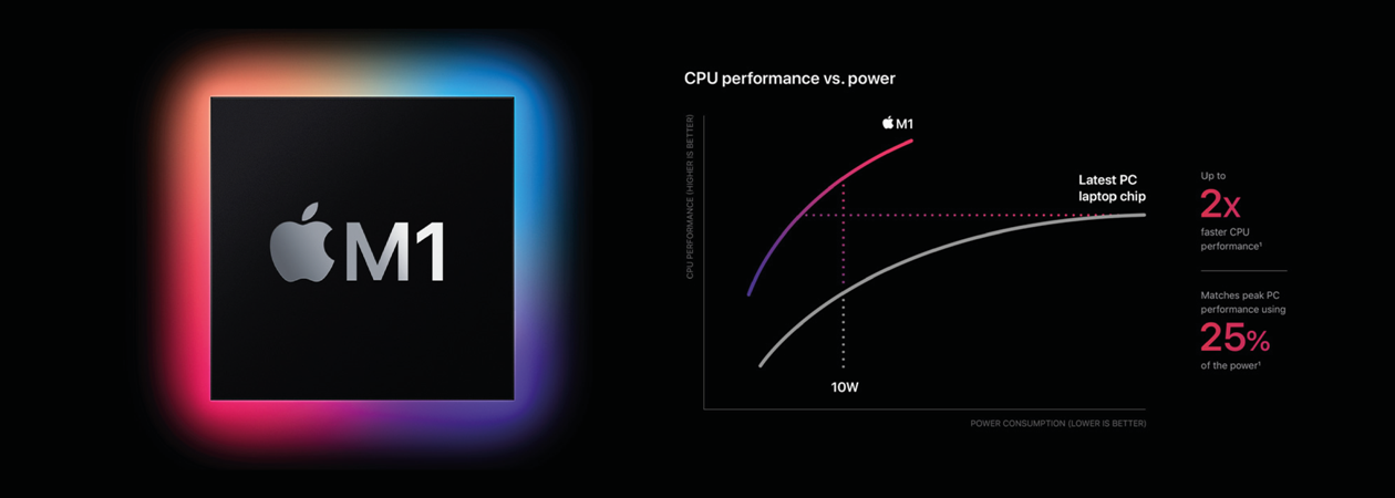 Apple Silicon M1 Chip Performance Test Result
