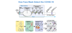 How will face mask detect the COVID-19 diagram